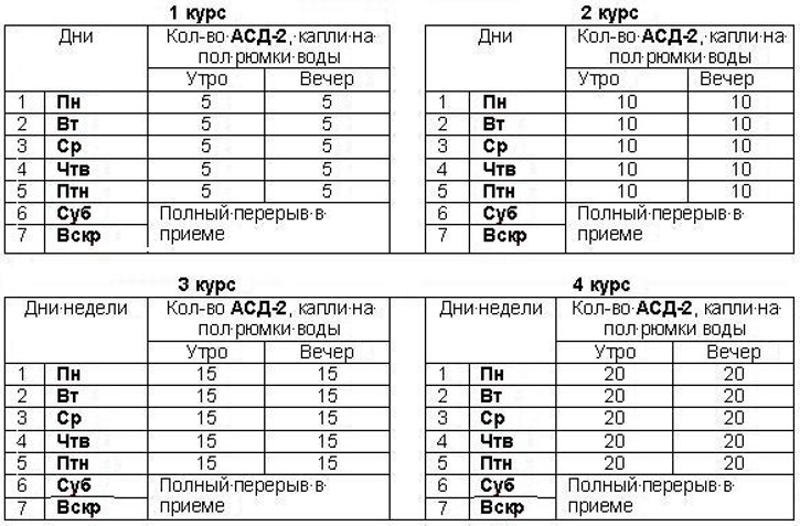 Асд фракция 2 применение в гинекологии миома матки