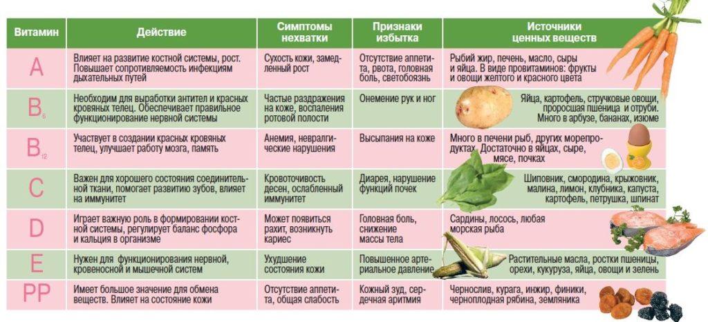 Авитаминоз при последствиях лапараскопии кисты яичников