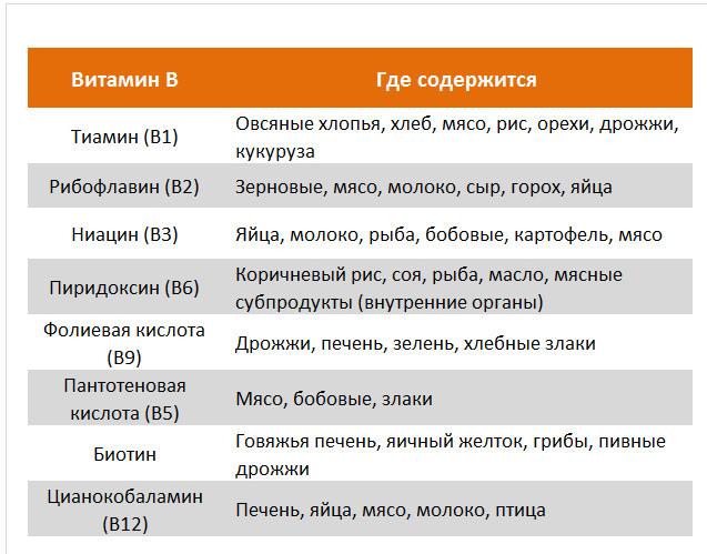 Виатмины группы B в продуктах
