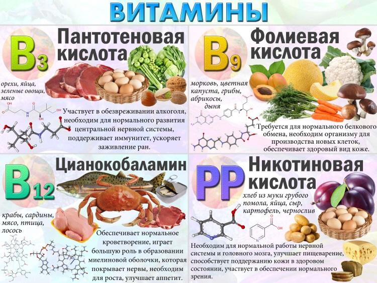 Витамины группы B при эндометрите