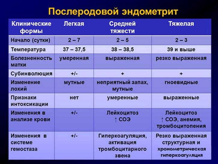 Клинические формы послеродового эндометрита